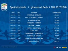 Top 10 spettatori stadio