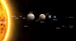 sistema solare gemello