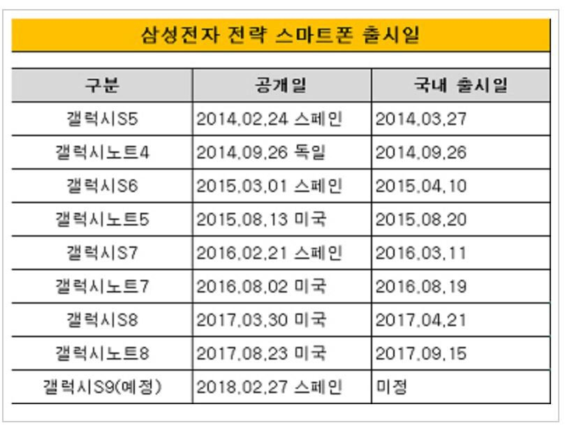 Samsung S9 indiscrezioni