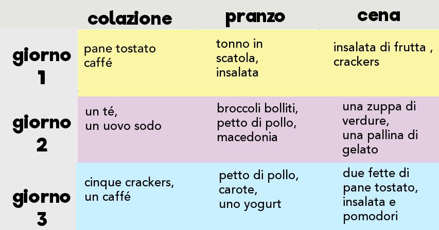 Dieta militare menu